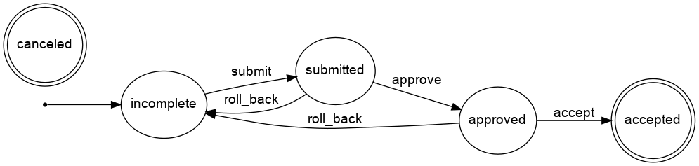 Travel support request workflow diagram